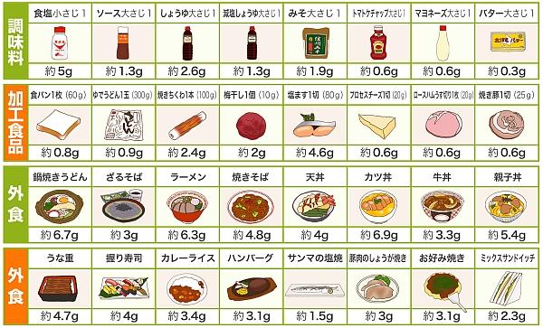 食事 調節 起立 性 障害